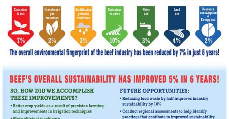 beef sustainability assessment results beef improves sustainability