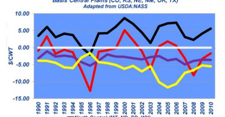 Industry At A Glance: Feeder Cattle Regional Price Differences