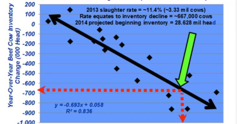 Industry At A Glance: Estimating Next Year's Cow Inventory