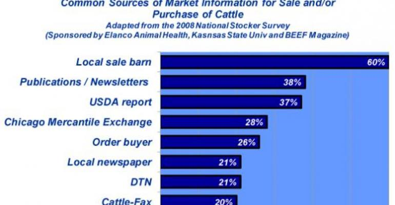 Industry At A Glance: Sources Of Market Information