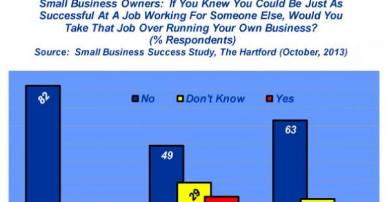 Industry At A Glance: Would You Rather Work For Yourself?