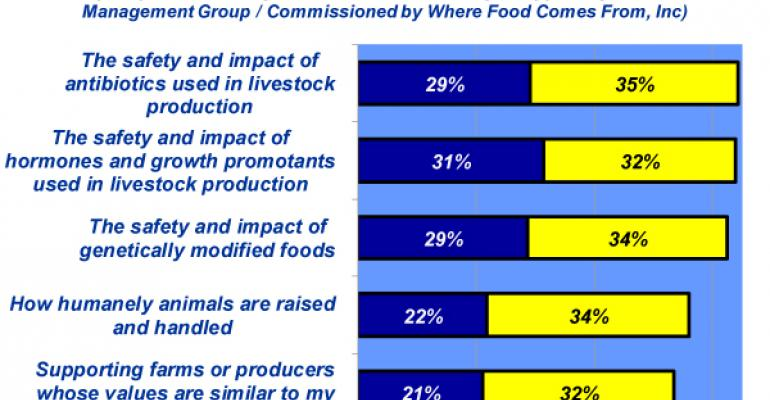 Industry At A Glance: Changing Consumer Attitudes