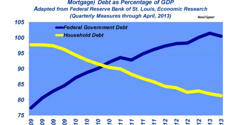 Industry At A Glance:  U.S. Debt To GDP Ratio Is Concerning