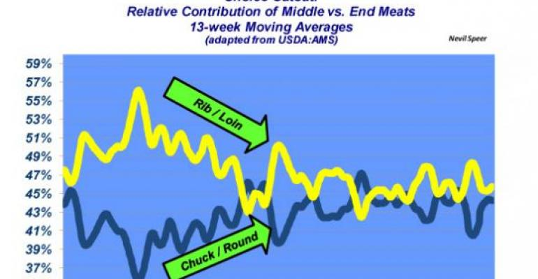 Industry At A Glance: Middle Meats Vs. End Meats