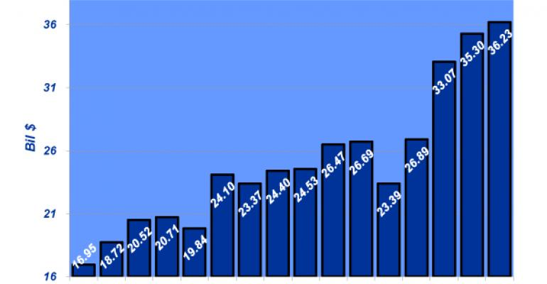 Industry At A Glance: Feedyard Revenue Through 2013