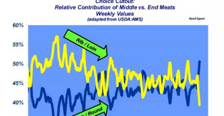 Industry At A Glance: End Meats & Middle Meats Flip Flop Positions