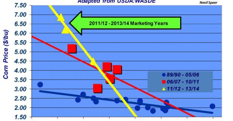 corn price versus carryover