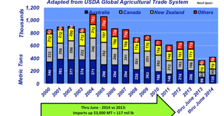 Industry At A Glance: Boneless Beef Imports Tick Up From 2013's Decline