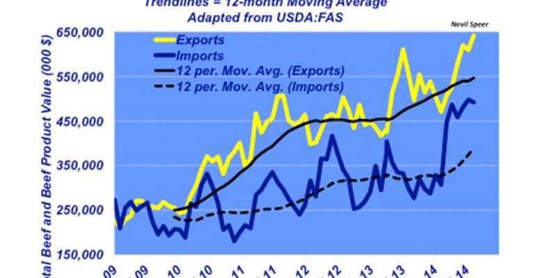 imports versus beef exports