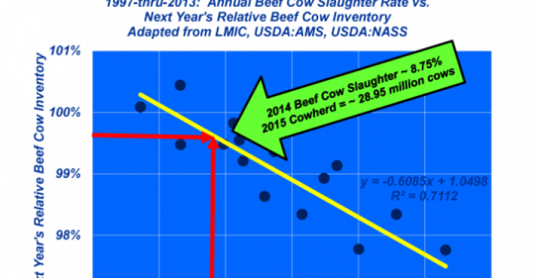 Industry At A Glance: Is the U.S. beef industry actually expanding?