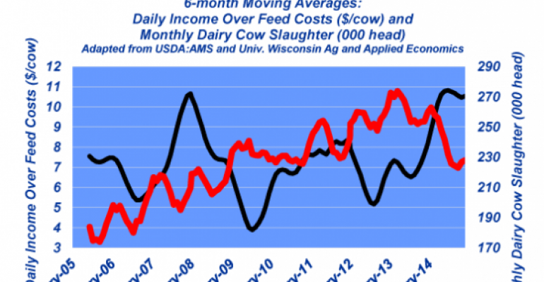 Industry At A Glance: Will lower 2015 milk prices trigger beef herd expansion?