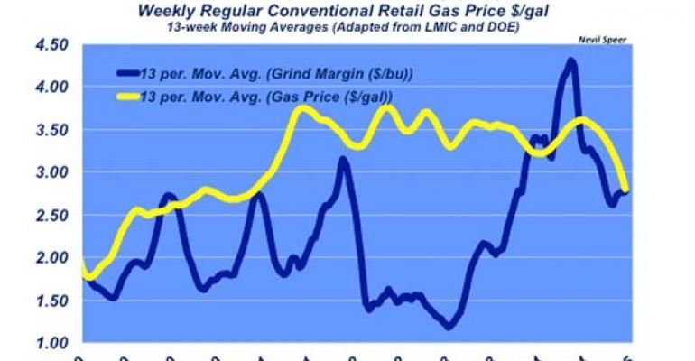 Industry At A Glance: Ethanol margins narrow dramatically