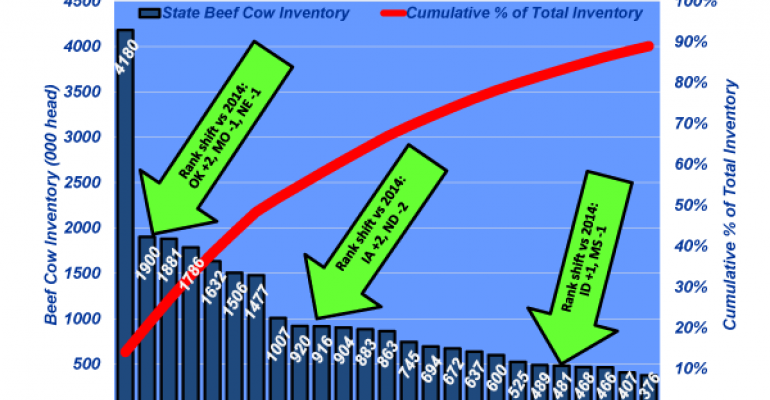 Industry At A Glance: Latest inventory figures show cow herd expansion is underway
