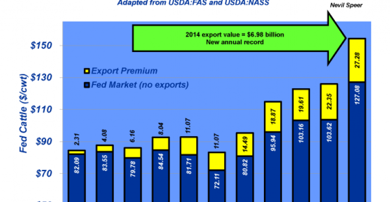 Industry At A Glance: Beef exports add a big bump to fed cattle value