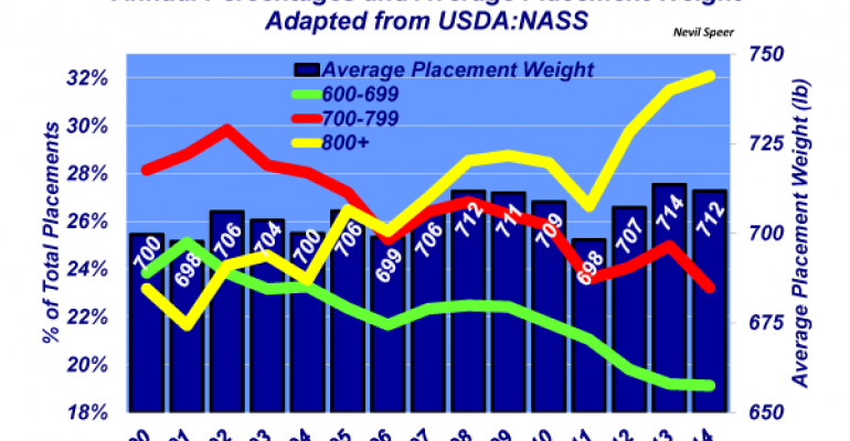 Industry At A Glance: Placement weight trends indicate feedyards are feeding longer