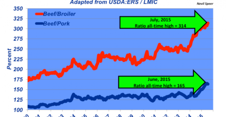 Beef prices at new all-time highs