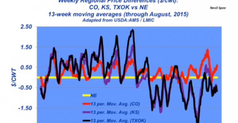 Fed cattle basis dynamic, changing