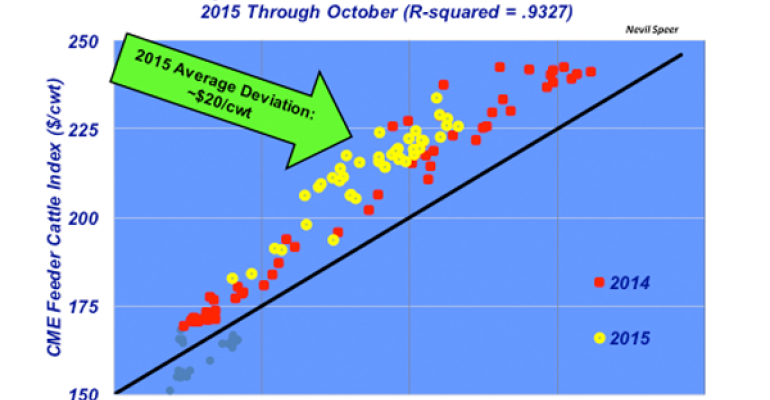 Will 2015 feeder cattle prices get back in line with historical trends?