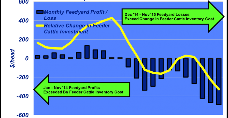 Are feedyards paying it forward or paying it back?