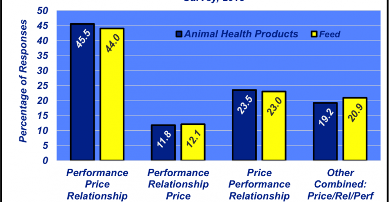 Producer purchasing priorities