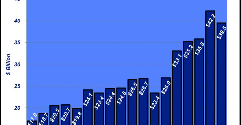 Feedyard revenue reverses direction in 2015