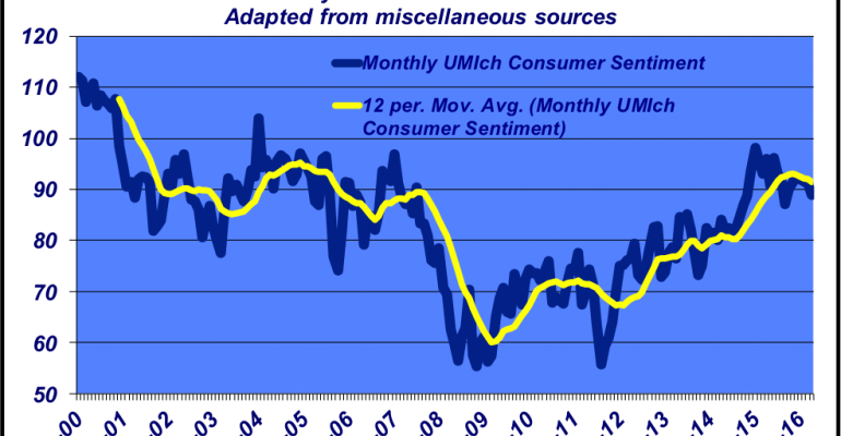 Why consumer sentiment matters