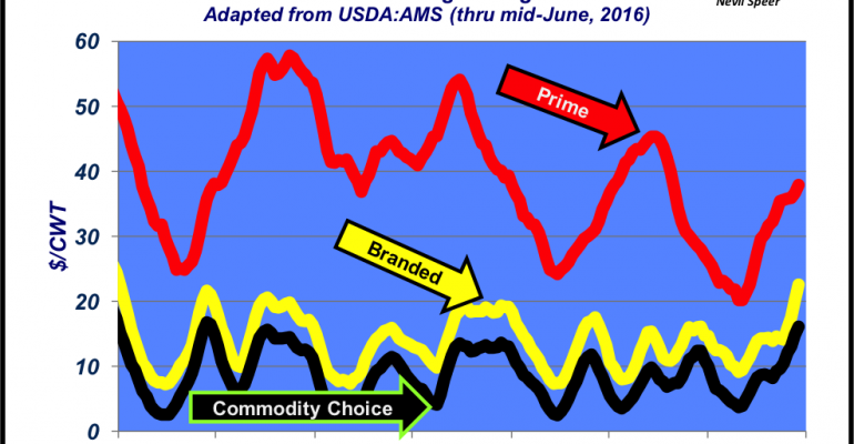 Is supply or demand driving the fed cattle market?
