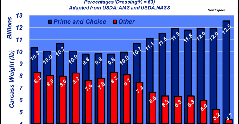 Prime and Choice beef dominating production