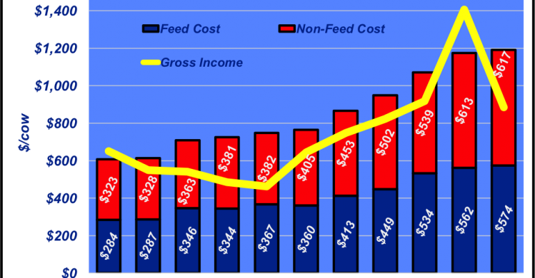 Cow cost trends: How does your operation compare?
