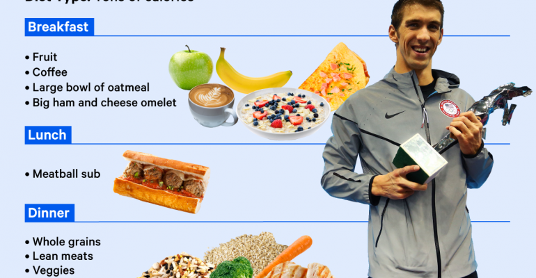 What does Olympian Michael Phelps eat to bring home the gold?
