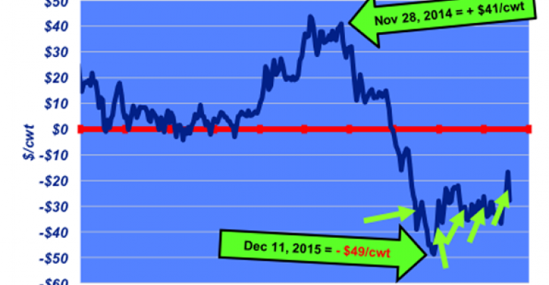 Fed cattle market: What a difference two years makes