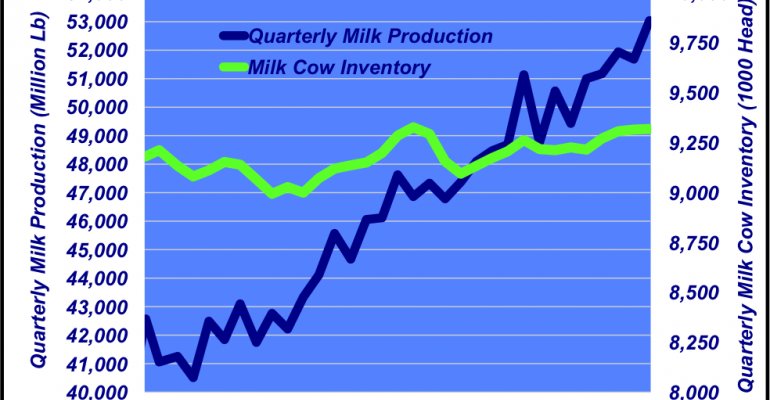 Do consumers consider milk as a protein substitute for beef?