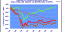 Year - To - Date Performance