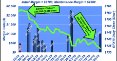 How futures markets work: Margins
