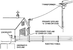 Gallagher Systems Fencing Tip Of The Month How Does The