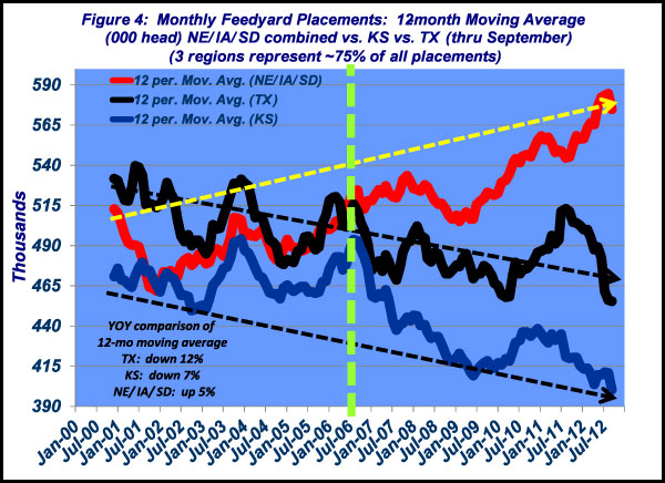 monthly feedyard placement chart