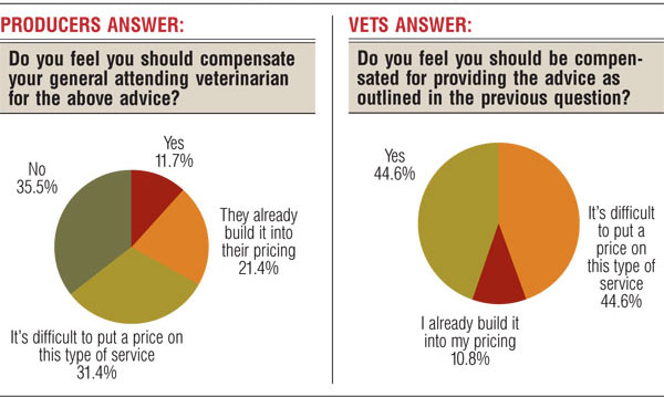 Compensation for additional vet advice