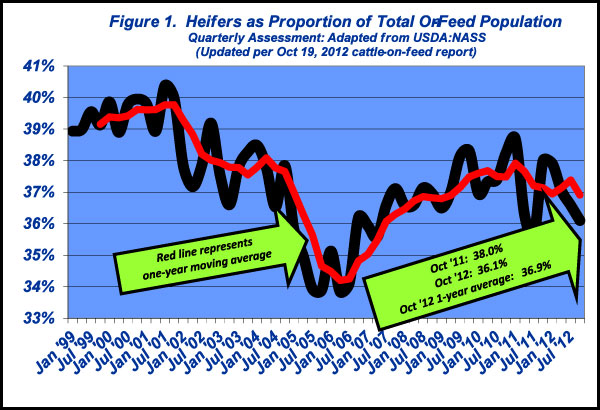 heifers as proportion of total on feed