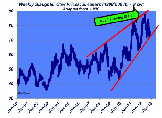 weekly slaughter cow prices nevil speer