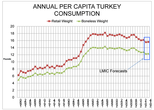 annual per capita turkey consumption