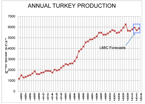 annual turkey production
