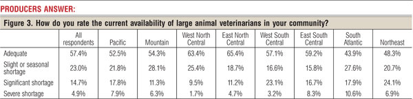 Beef Producers Claim Shortage Of Large-Animal Vets