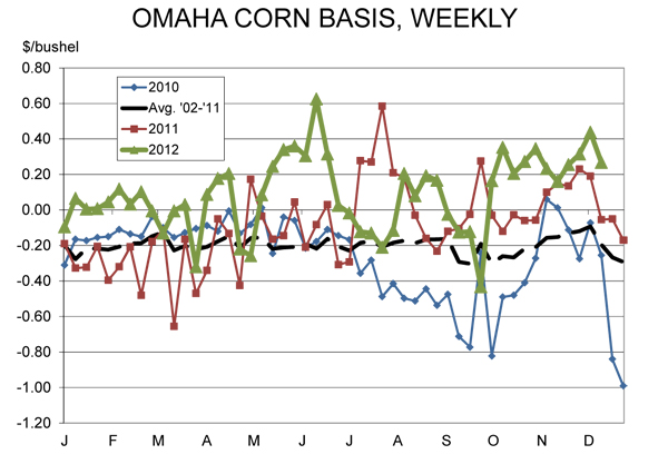 omaha corn basis weekly