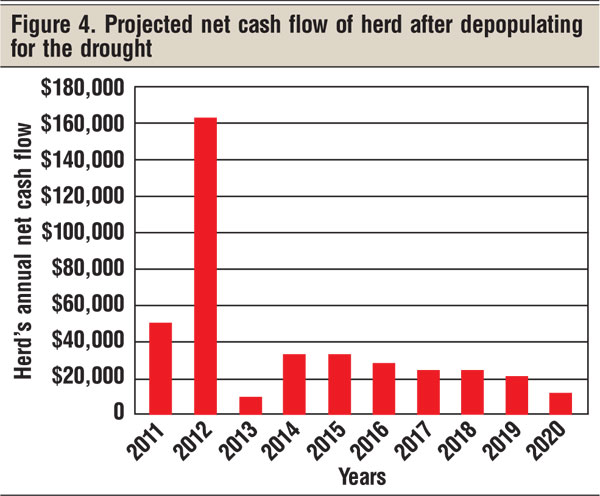 projected net cash after drought years