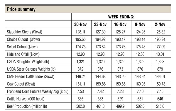 Cattle Price Summary for December