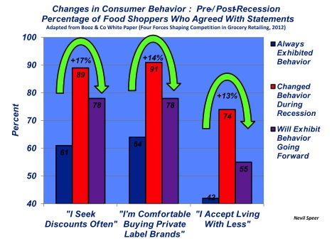 food shoper behavior consumer trends