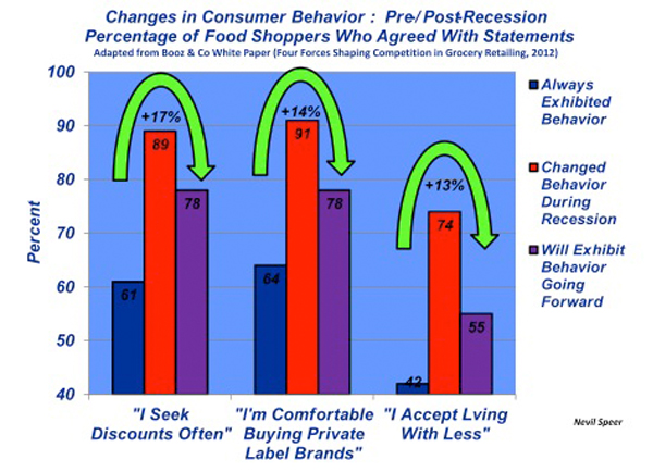 consumer behavior after a recession Significant transformations in consumer behavior, the global recession in 2008 significantly eroded consumer  consumer behavior during and after the recession a.
