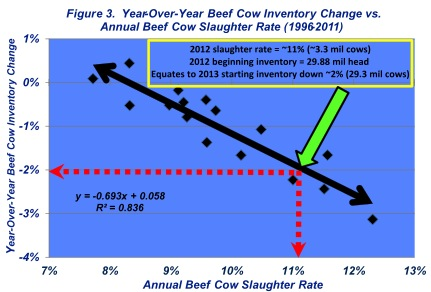 year over year beef cow inventory