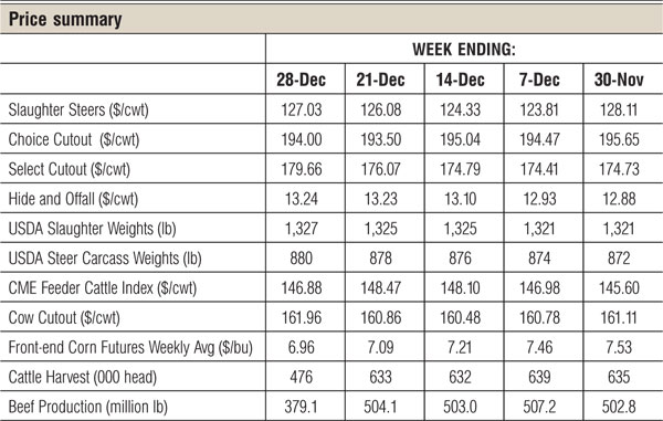 2013 january beef price summary