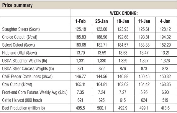 february cattle price summary